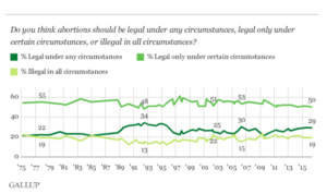Gallup_abortion_conditions